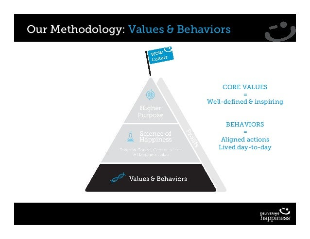Our Methodology: Values & Behaviors CORE VALUES = Well-defined & inspiring BEHAVIORS = Aligned actions Lived day-to-day