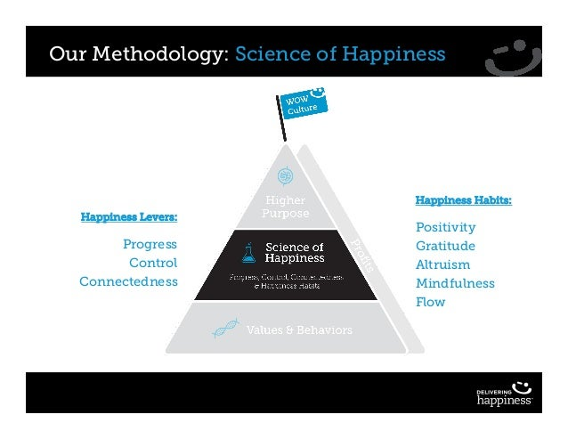 Our Methodology: Science of Happiness Happiness Habits: Positivity Gratitude Altruism Mindfulness Flow Happiness Levers: P...