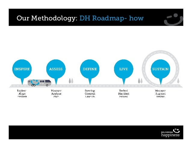 Our Methodology: DH Roadmap- how