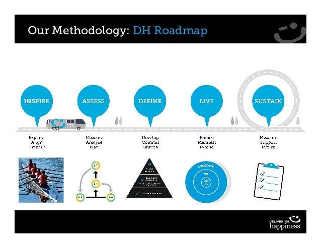 Our Methodology: DH Roadmap
