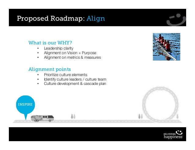 Proposed Roadmap: Align What is our WHY? • Leadership clarity • Alignment on Vision + Purpose • Alignment on metrics & mea...