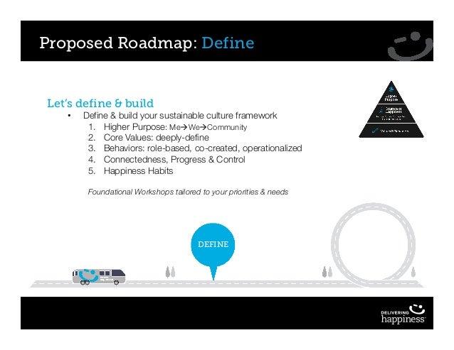 Proposed Roadmap: Define Let's define & build • Define & build your sustainable culture framework 1. Higher Purpose: MeàWe...