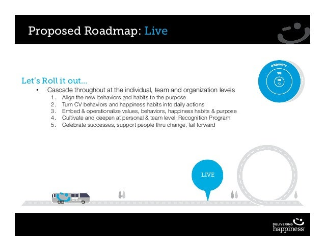 Proposed Roadmap: Live LIVE Let's Roll it out… • Cascade throughout at the individual, team and organization levels 1. Ali...