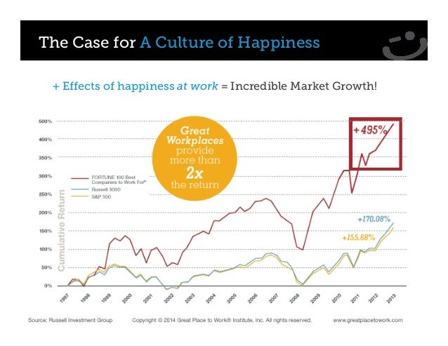 The Case for A Culture of Happiness + Effects of happiness at work = Incredible Market Growth!