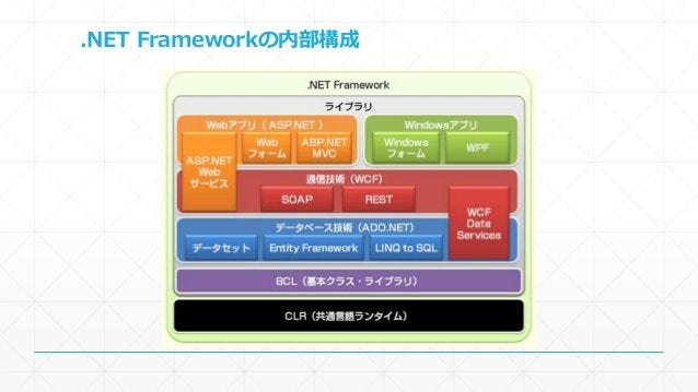 .NET Frameworkの内部構成