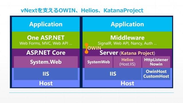 vNextを支えるOWIN、Helios、KatanaProject