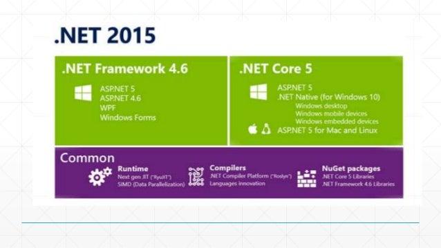 ASP.NETが2つのバージョンになります  ▪ ASP.NET 4.6  ▪ 従来のASP.NET 4.5から受け継いだバージョン  ▪ ASP.NET 5  ▪ ASP.NET vNextと呼ばれていた  ▪ OS XやLinuxでの実行を...