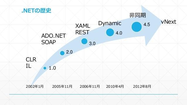 .NETの歴史  1.0  2.0  3.0  4.0  4.5  2002年1月2005年11月2006年11月2010年4月2012年8月  vNext  CLR  IL  ADO.NET  SOAP  XAML  REST  Dynami...