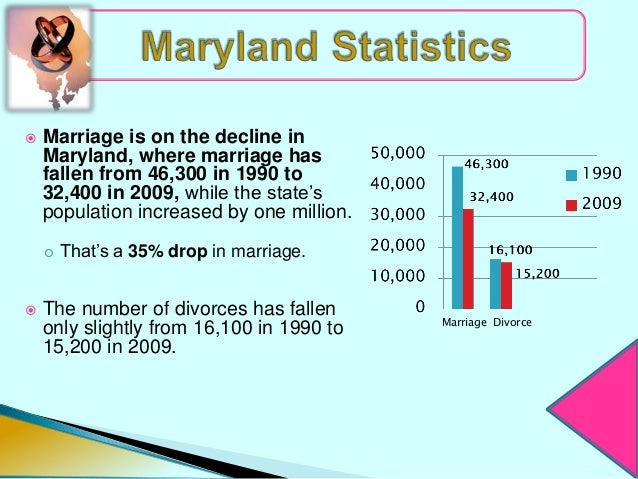    Marriage is on the decline in    Maryland, where marriage has    fallen from 46,300 in 1990 to    32,400 in 2009, whil...