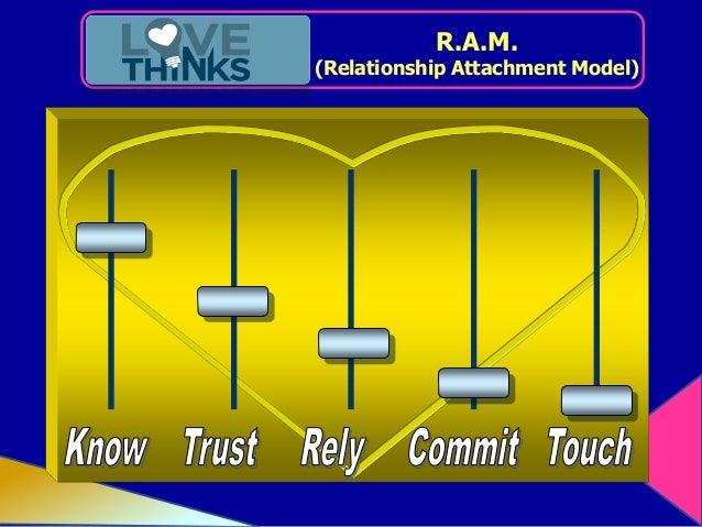 Relationship attachment model