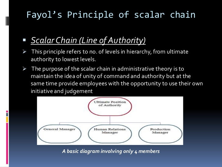 application of fayol s principle of management in mcdonalds Taylors theory of scientific management, fayols and the application of management and mcdonalds - the different management theories.
