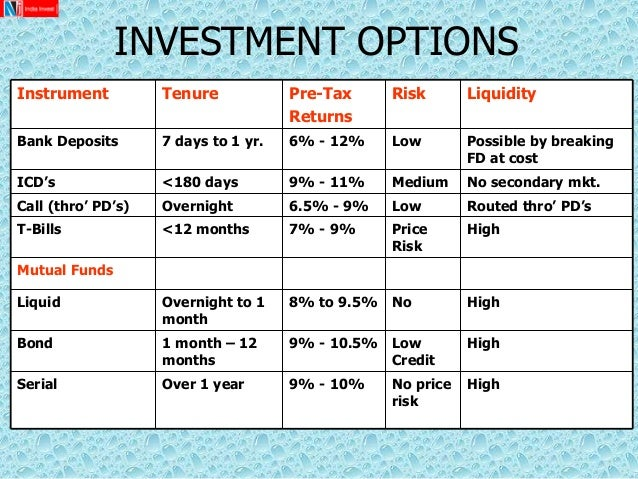 Different investment options uk
