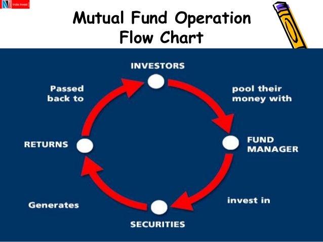 NJ India invest pvt. Ltd. - Internship presentation - About Mutual Fu…