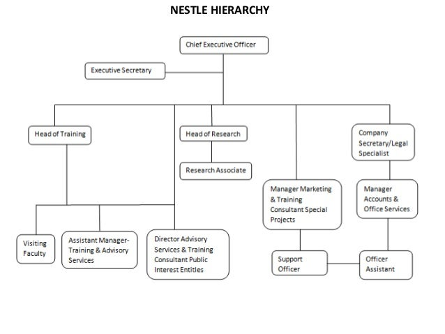 hierarchy of nestle company Nestle's organizational structure  the merger of the anglo-swiss milk company and farine lactee henri nestle gave birth to nestle sa as it is nowadays.