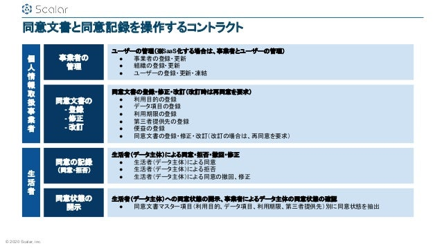 © 2020 Scalar, inc. 同意文書と同意記録を操作するコントラクト 同意文書の - 登録 - 修正 - 改訂 同意の記録 (同意・拒否) 同意状態の 開示 ユーザーの管理(※SaaS化する場合は、事業者とユーザーの管理) ● 事業...