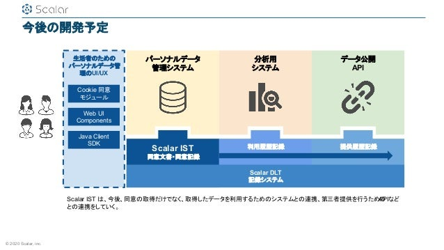 © 2020 Scalar, inc. 今後の開発予定 パーソナルデータ 管理システム Scalar IST 同意文書・同意記録 生活者のための パーソナルデータ管 理のUI/UX Cookie 同意 モジュール Web UI Componen...