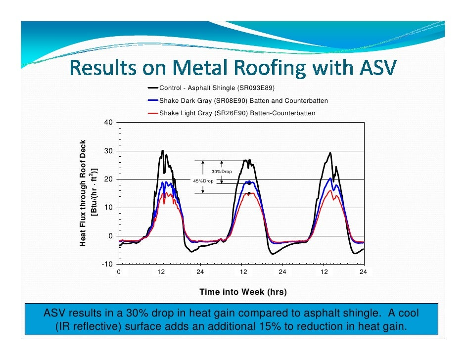 Above Sheathing Ventilation Presentation Mca Scott Kriner