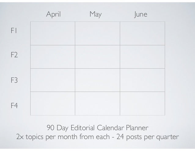 April May June F1 F2 F3 F4 90 Day Editorial Calendar Planner 2x topics per month from each - 24 posts per quarter