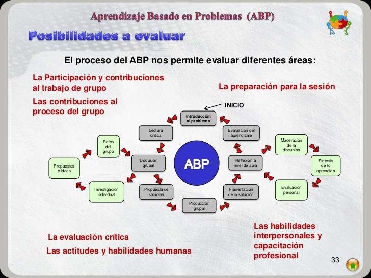 El proceso del ABP nos permite evaluar diferentes áreas:La Participación y contribucionesal trabajo de grupo              ...