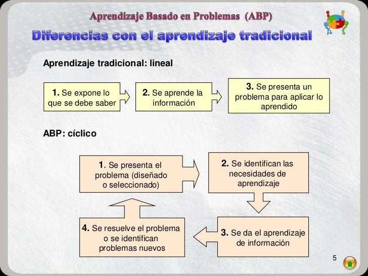 Aprendizaje tradicional: lineal                                                    3. Se presenta un  1. Se expone lo     ...