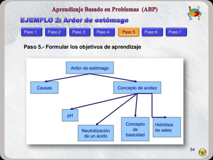 Paso 1   Paso 2   Paso 3    Paso 4    Paso 5     Paso 6   Paso 7Paso 5.- Formular los objetivos de aprendizaje            ...