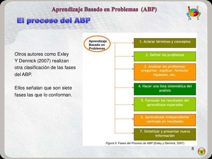 Otros autores como ExleyY Dennick (2007) realizanotra clasificación de las fasesdel ABP.Ellos señalan que son sietefases l...