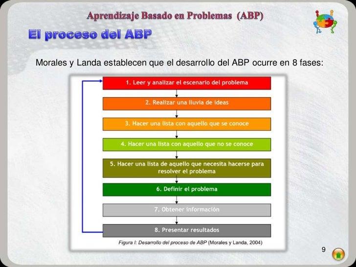 Morales y Landa establecen que el desarrollo del ABP ocurre en 8 fases:                                                   ...