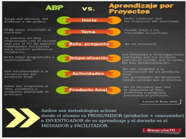 ABP a través de las inteligencias múltiples