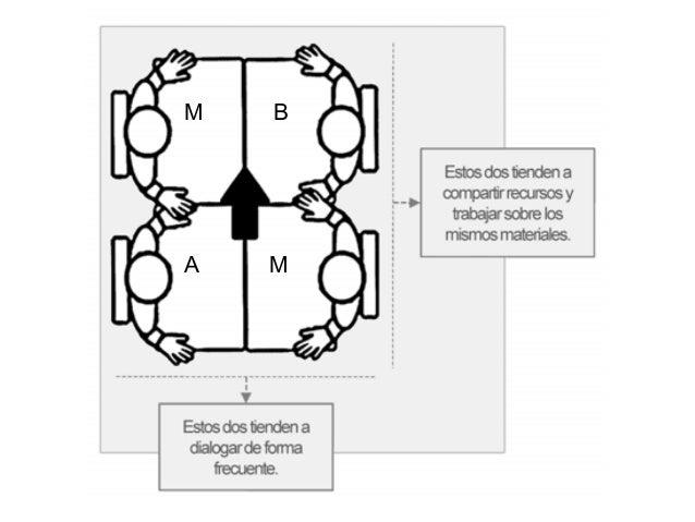 1, 2, 4 Objetivo: Activar el conocimiento previo Responder preguntas, ejercicios y problemas Asegurar el procesamiento de ...