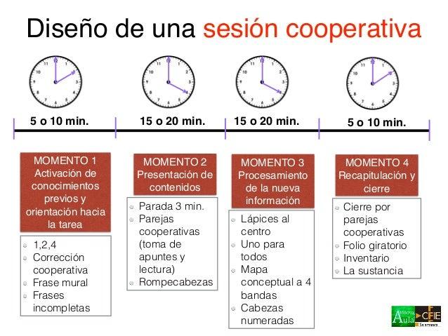 Procedimiento: 1. Se forman grupos de 4 o 5 dependiendo de la información a repartir 2. Cada alumno obtiene una parte de l...