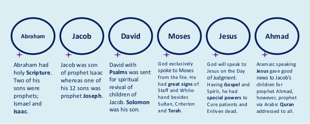Abraham Jacob David Moses Jesus Ahmad Abraham had holy Scripture. Two of his sons were prophets; Ismael and Isaac. Jacob w...