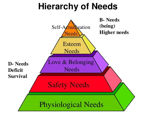 an introduction to the maslows hierarchy of needs and ethics