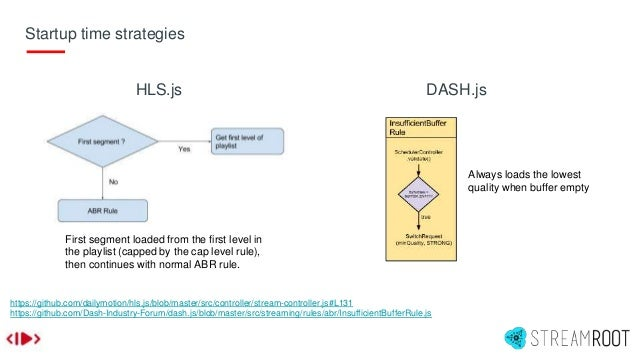 Startup time strategies https://github.com/dailymotion/hls.js/blob/master/src/controller/stream-controller.js#L131 https:/...