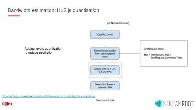 Bandwidth estimation: HLS.js quantization https://github.com/dailymotion/hls.js/blob/master/src/controller/abr-controller....