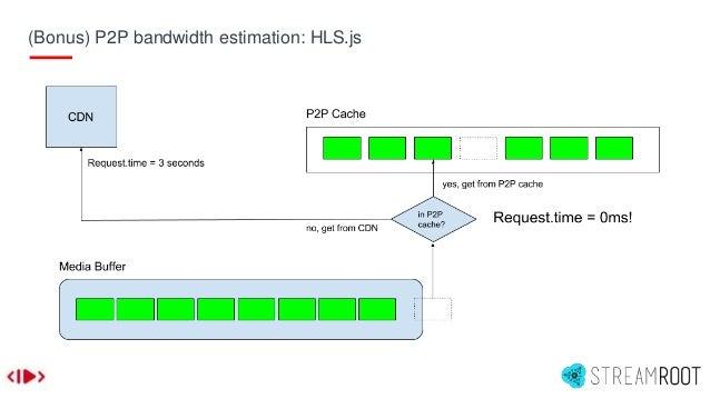 (Bonus) P2P bandwidth estimation: HLS.js