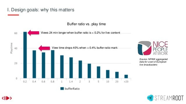 I. Design goals: why this matters Views 24 min longer when buffer ratio is < 0.2% for live content View time drops 40% whe...