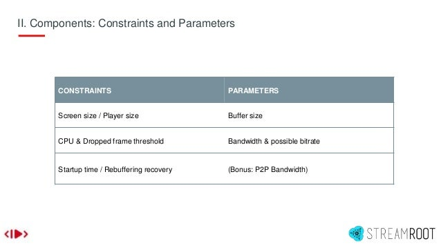 II. Components: Constraints and Parameters CONSTRAINTS PARAMETERS Screen size / Player size Buffer size CPU & Dropped fram...