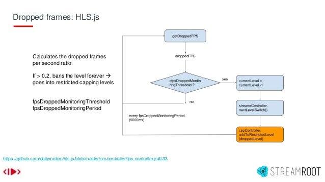 Dropped frames: HLS.js https://github.com/dailymotion/hls.js/blob/master/src/controller/fps-controller.js#L33 Calculates t...