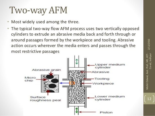 abrasive flow machining Lapmaster wolters abrasive flow machining (afm) for free form honing (ffh).