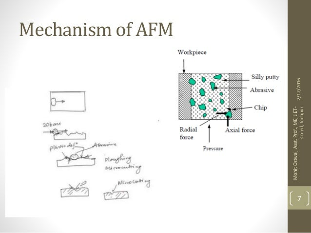 MAGNETO ABRASIVE FLOW MACHINING - PowerPoint PPT Presentation