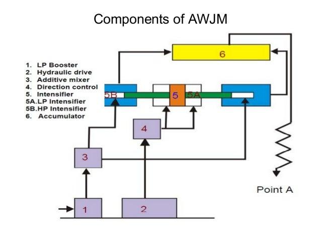 abrasive jet machining 16 638 - abrasive Water Jet Machining (AWJM)