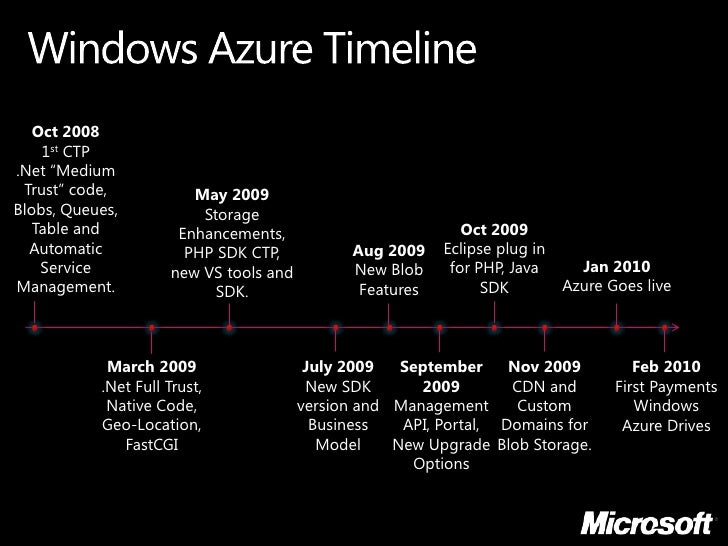 Image result for history of azure