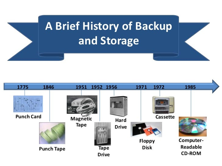 A Brief History of Backup                    and Storage1775         1846      1951 1952 1956            1971   1972      ...
