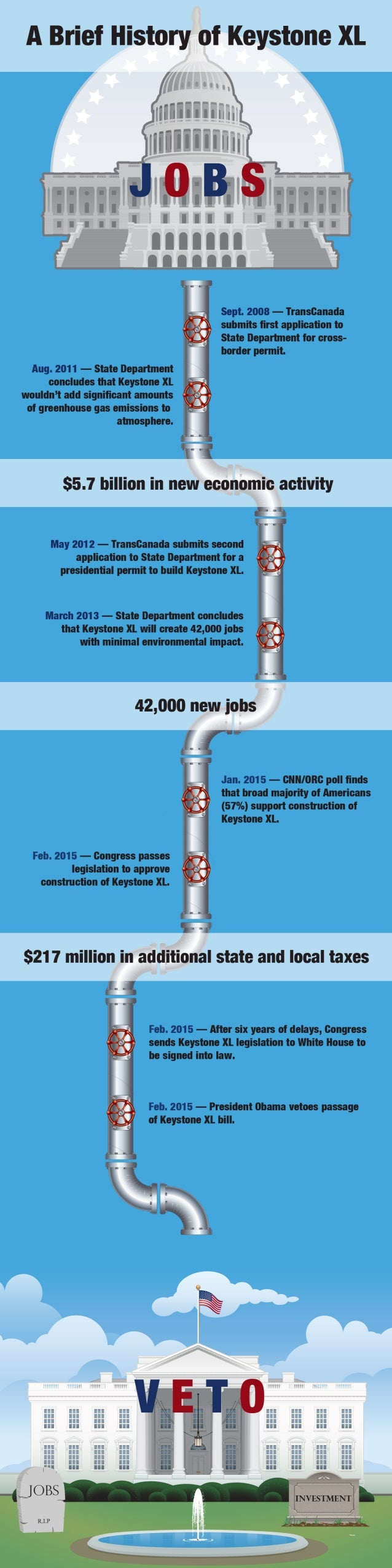 A Brief History of Keystone XL  Sept.  2008 — Transcanada submits first application to  State Department for cross- border ...