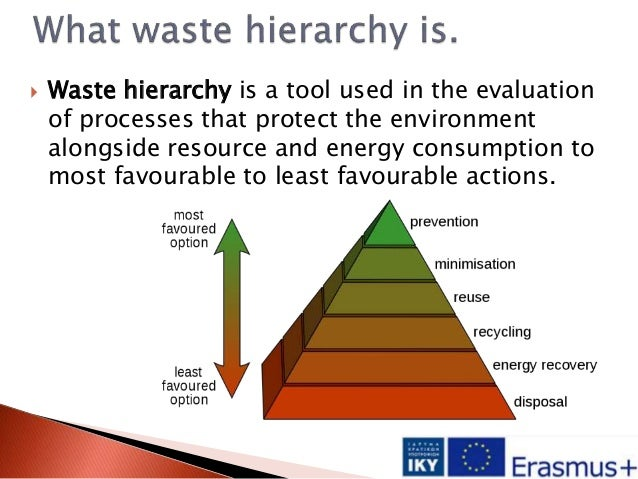  Waste hierarchy is a tool used in the evaluation of processes that protect the environment alongside resource and energy...