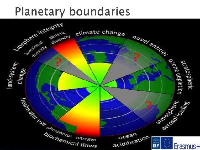  Biodiversity loss ( extinction of animals and plants)  Biogeochemical (nitrogen removed from the atmosphere / phosphoru...