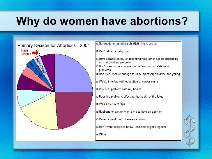 why do young adults have abortions essay Sample essay #11 abortion is the most controversial issue having no grounds of agreement among two polar aspects the argument is life and death though  people think that after conception you become a person whereas others think otherwise but suppose you have 50 pills on a table and one is poisonous would you randomly swallow a pill not.