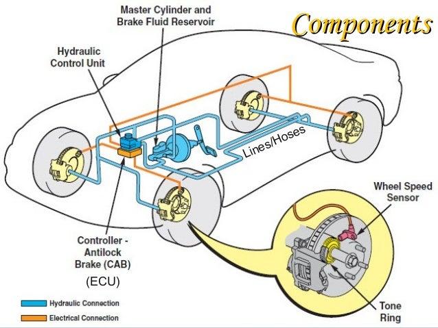 Anti Lock braking system