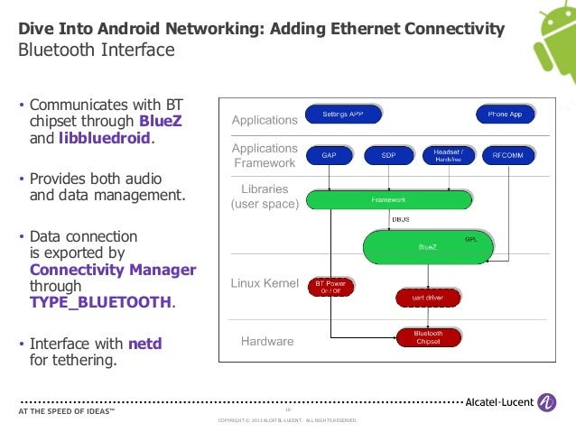 ABS 2013: Dive into Android Networking - Adding Ethernet
