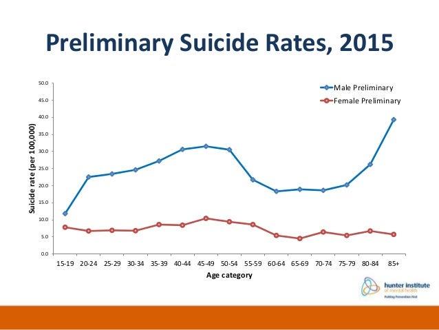 Aboriginal And Torres Strait Islander Suicide Deaths Abs